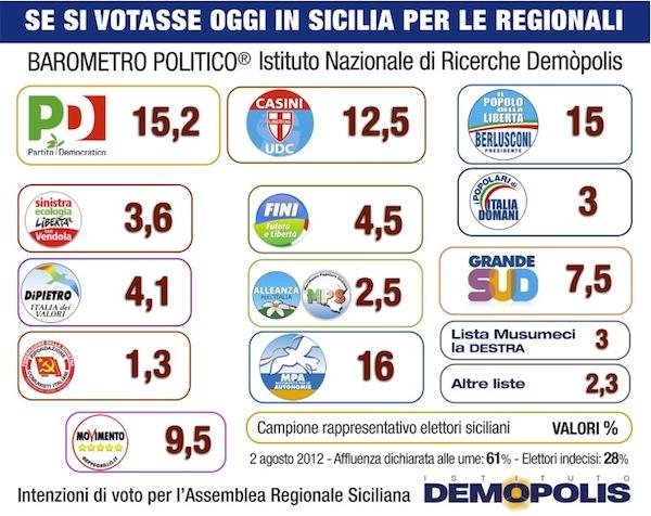 Sondaggio Demopolis, in Sicilia astensionismo al 40 per cento. L'Mpa di Lombardo ancora primo partito